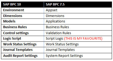 SAPBPC diff